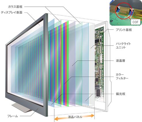 液晶ディスプレイ|化学品|ADEK...