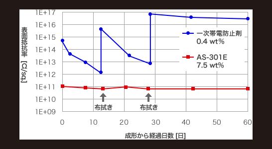 抗静电性能的变化