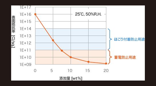 图。聚丙烯的抗静电功能
