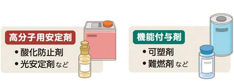 樹脂添加剤の分類|化学品製品|...