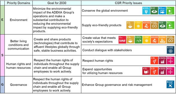 The ADEKA Group CSR Priority Issues