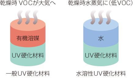 Features of Water-Soluble UV Curing Material