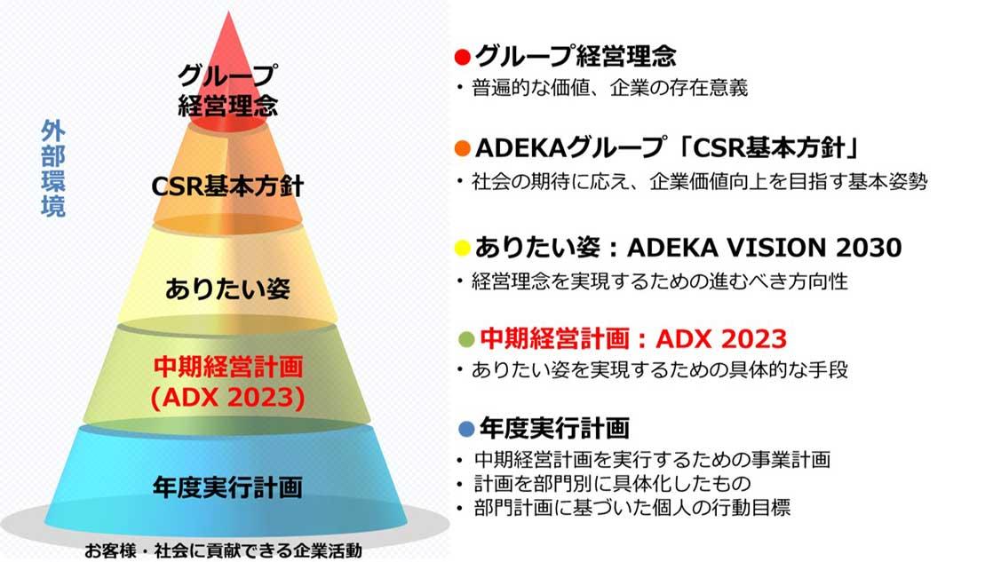 ADEKA VISION 2025・中期経営計画